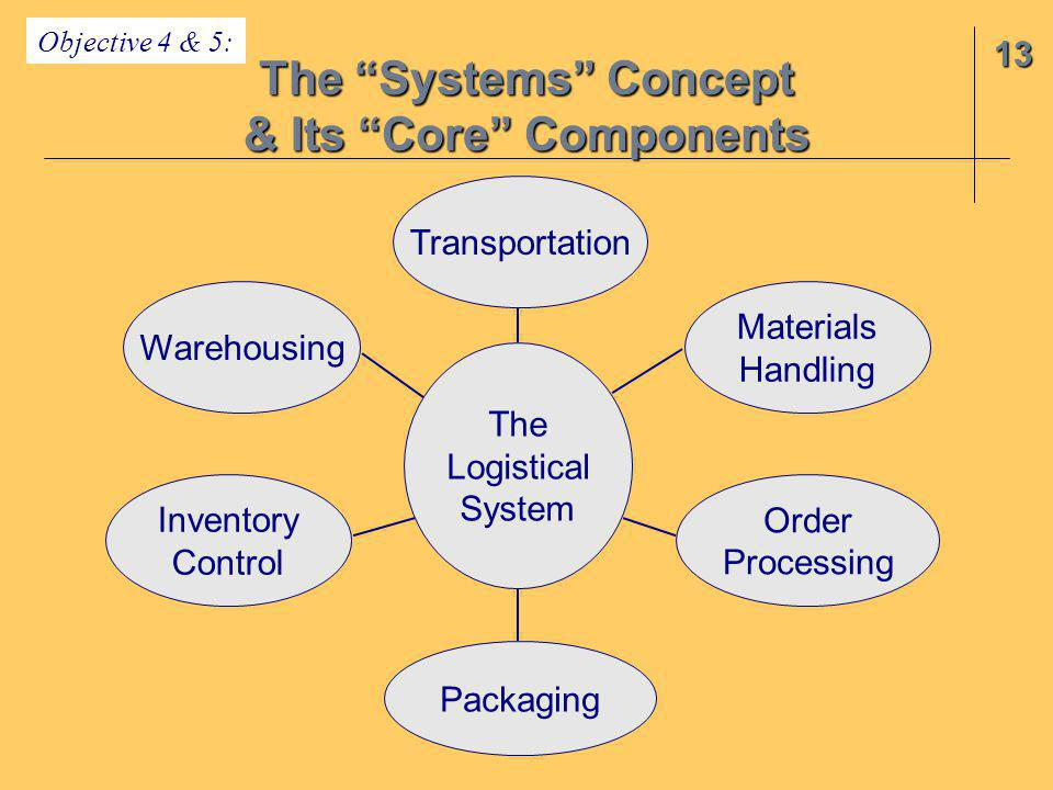 & Its Core Components