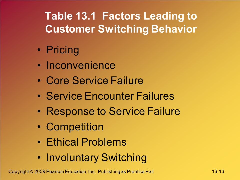 Table 13.1 Factors Leading to Customer Switching Behavior