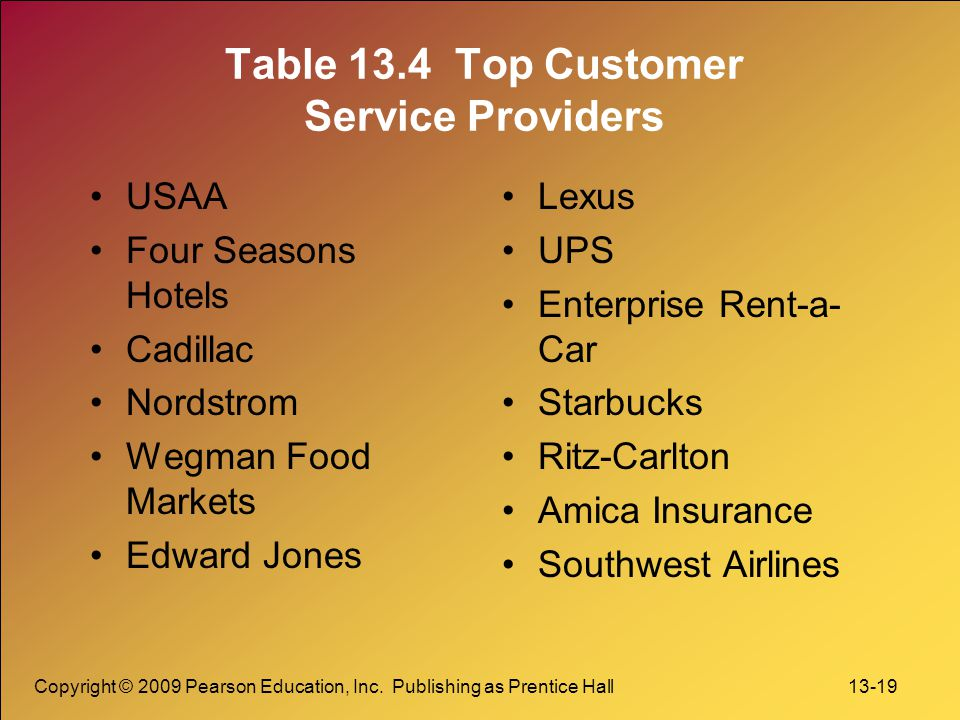 Table 13.4 Top Customer Service Providers