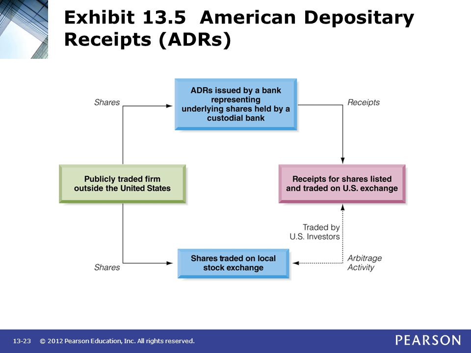 Exhibit 13.5 American Depositary Receipts (ADRs)
