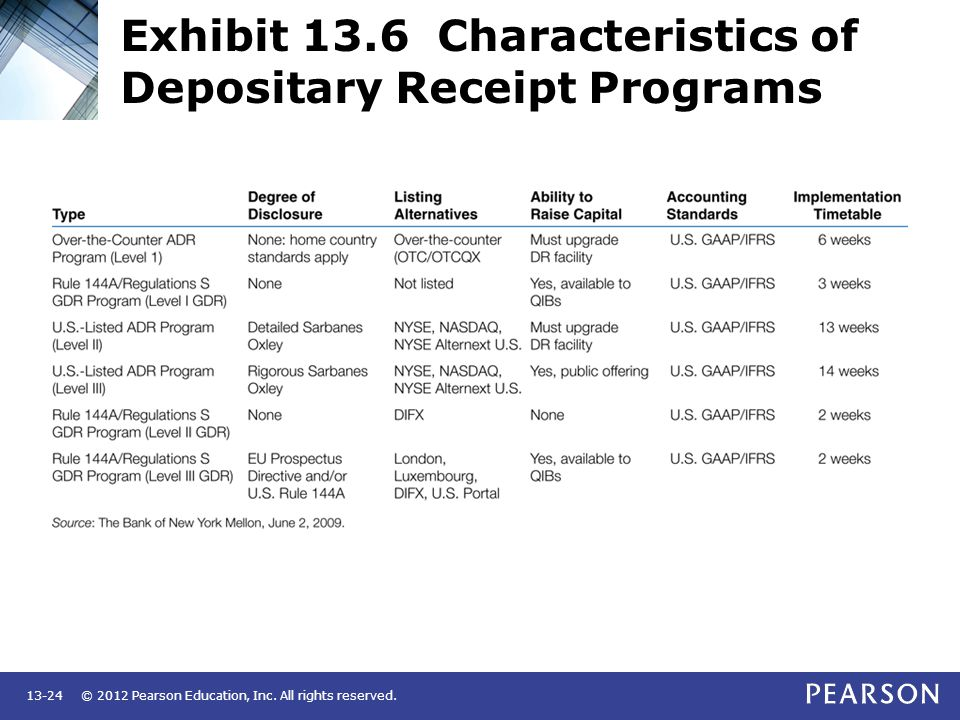 Exhibit 13.6 Characteristics of Depositary Receipt Programs