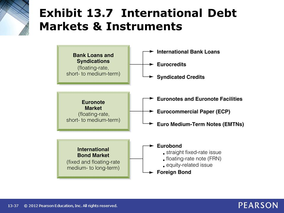 Exhibit 13.7 International Debt Markets & Instruments
