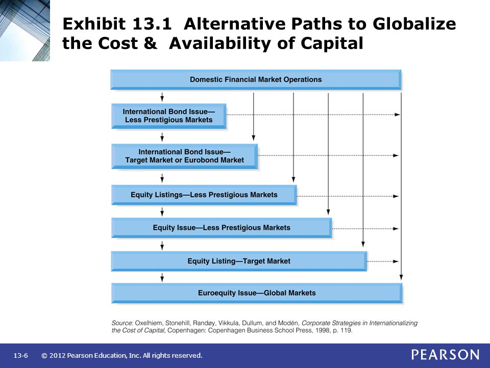 Exhibit 13.1 Alternative Paths to Globalize the Cost & Availability of Capital