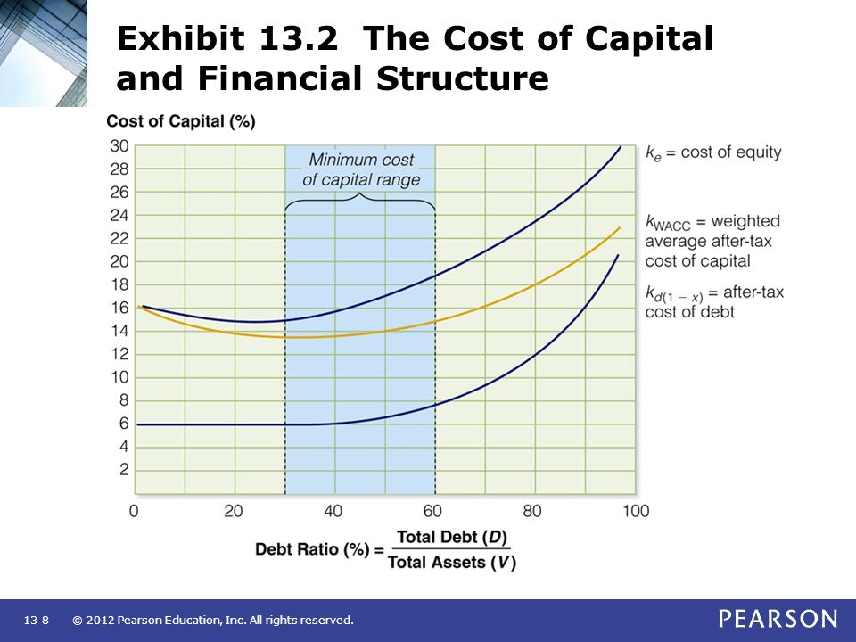 Exhibit 13.2 The Cost of Capital and Financial Structure