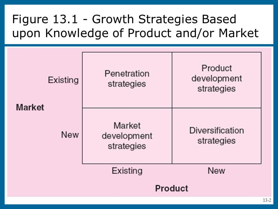 Figure 13.1 - Growth Strategies Based upon Knowledge of Product and/or Market