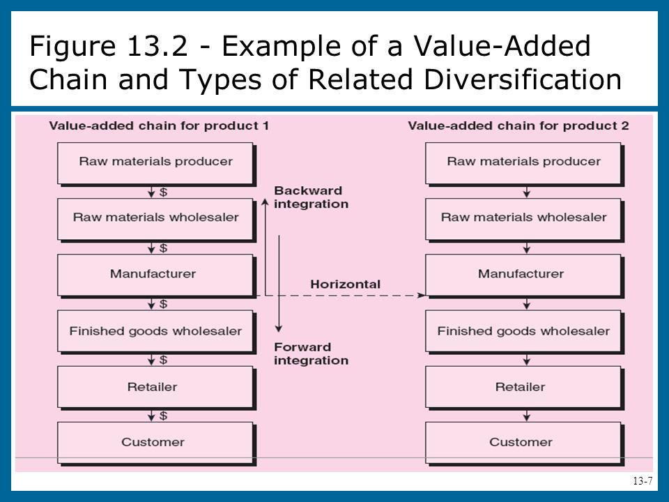 Figure 13.2 - Example of a Value-Added Chain and Types of Related Diversification