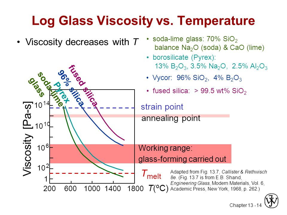 Log Glass Viscosity vs. Temperature