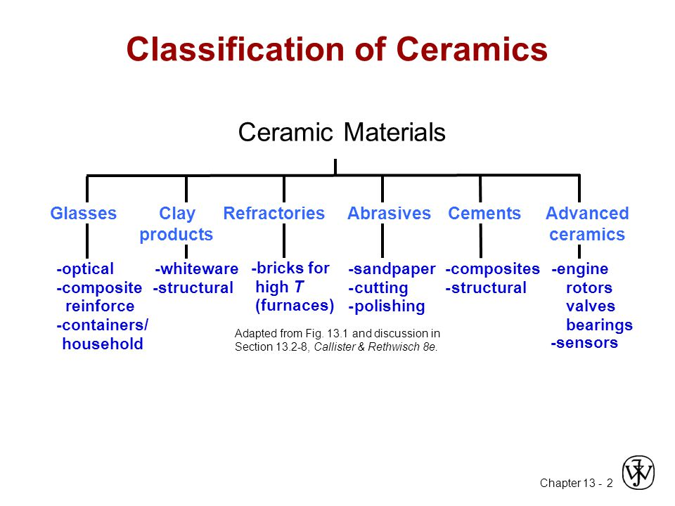 Classification of Ceramics