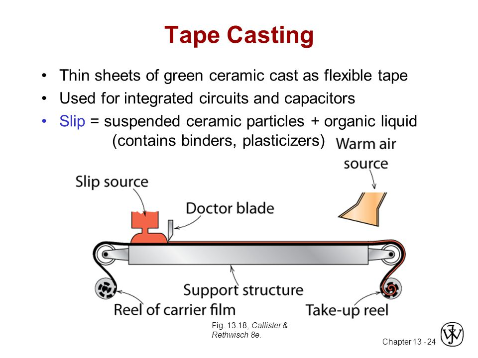 Tape Casting Thin sheets of green ceramic cast as flexible tape
