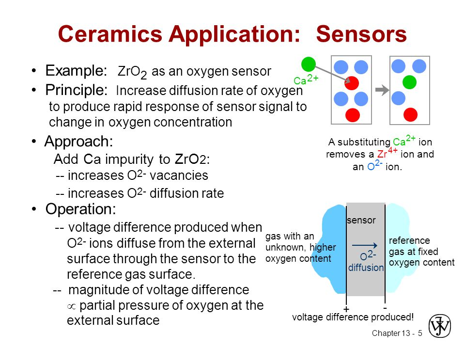 Ceramics Application: Sensors