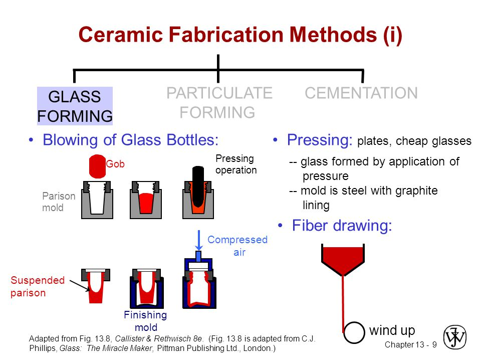 Ceramic Fabrication Methods (i)