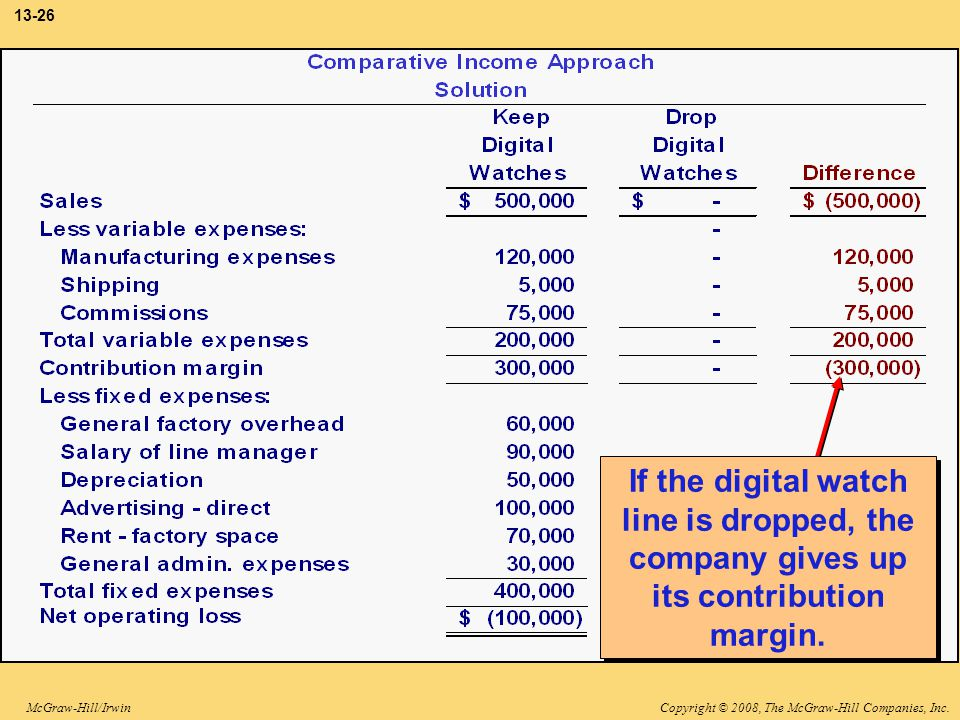 3-26 If the digital watch line is dropped, the company gives up its contribution margin.