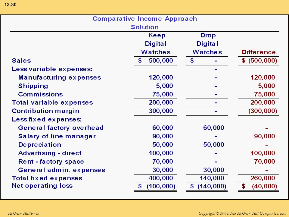 3-30 The complete comparative income statements reveal that Lovell would earn $40,000 of additional profit by retaining the digital watch line.