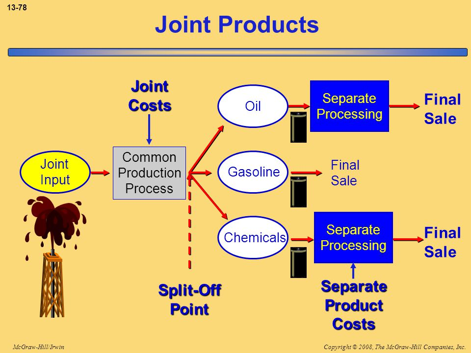 Joint Products Joint Costs Final Sale Final Sale Separate Split-Off