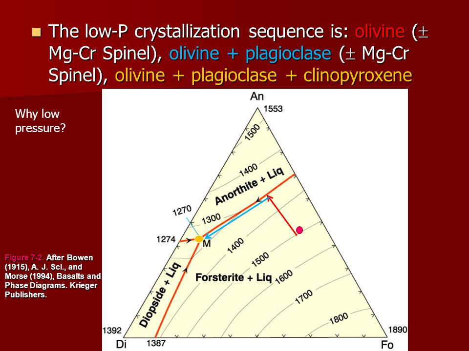 The low-P crystallization sequence is: olivine ( Mg-Cr Spinel), olivine + plagioclase ( Mg-Cr Spinel), olivine + plagioclase + clinopyroxene