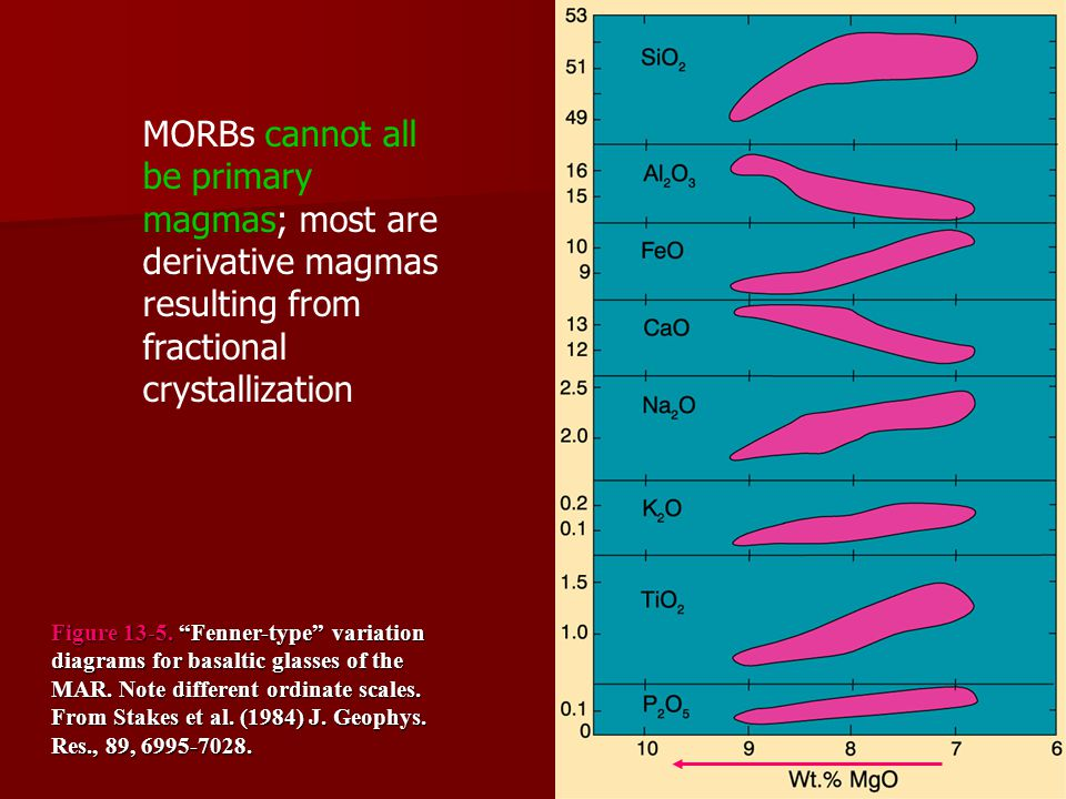 MORBs cannot all be primary magmas; most are derivative magmas resulting from fractional crystallization