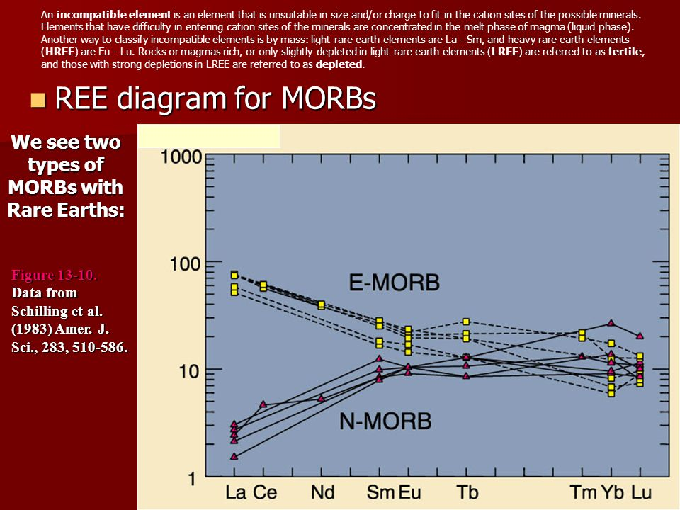We see two types of MORBs with Rare Earths: