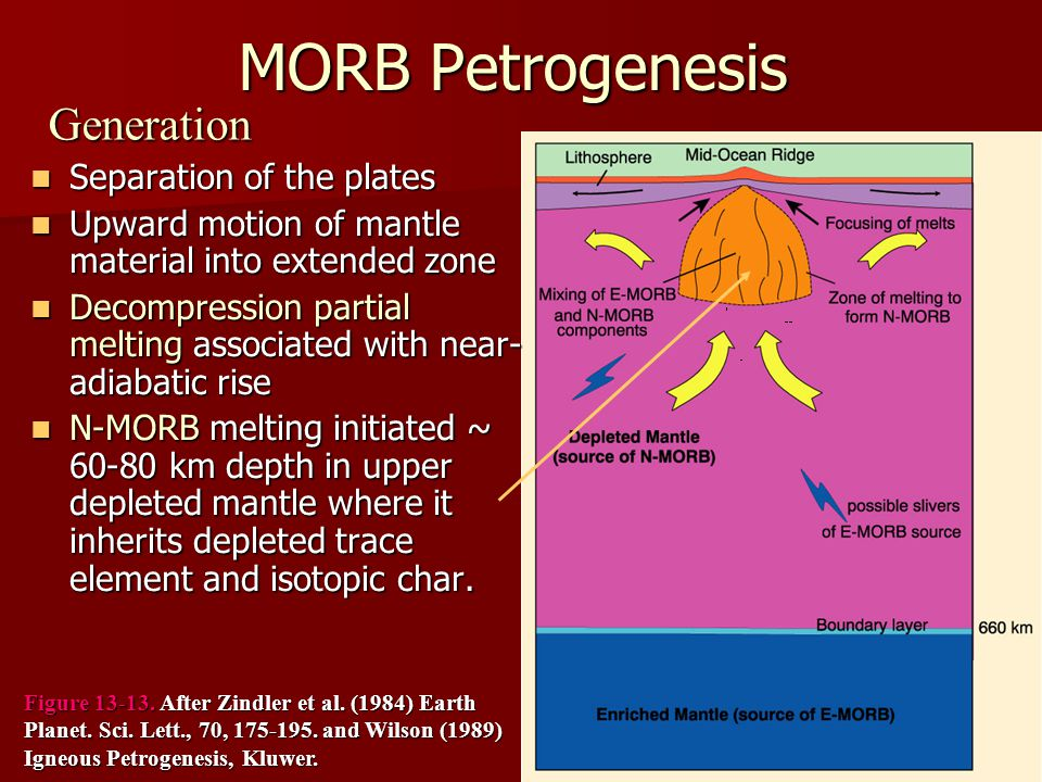 MORB Petrogenesis Generation Separation of the plates