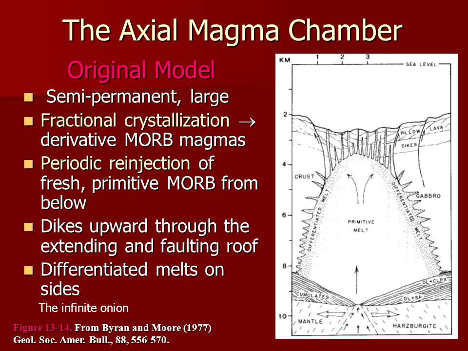 The Axial Magma Chamber