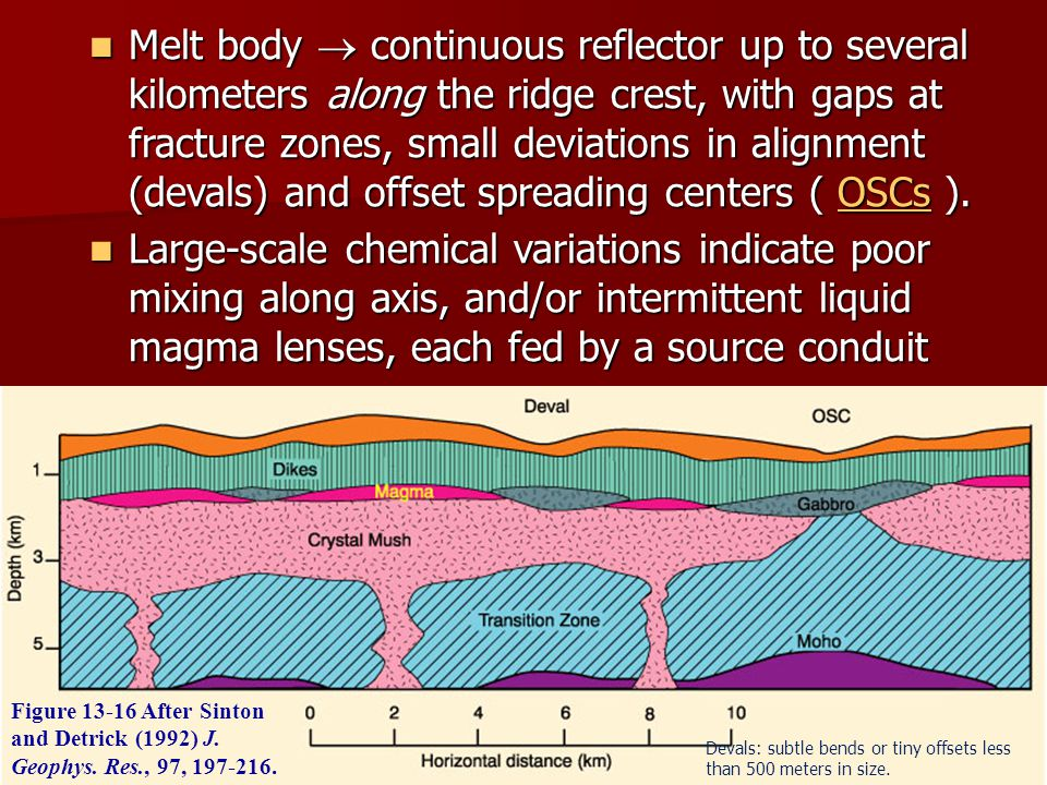 Melt body ® continuous reflector up to several kilometers along the ridge crest, with gaps at fracture zones, small deviations in alignment (devals) and offset spreading centers ( OSCs ).