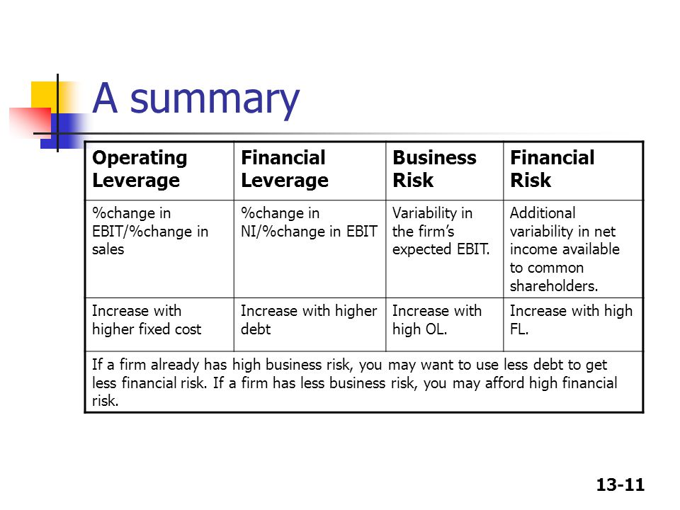 A summary Operating Leverage Financial Leverage Business Risk