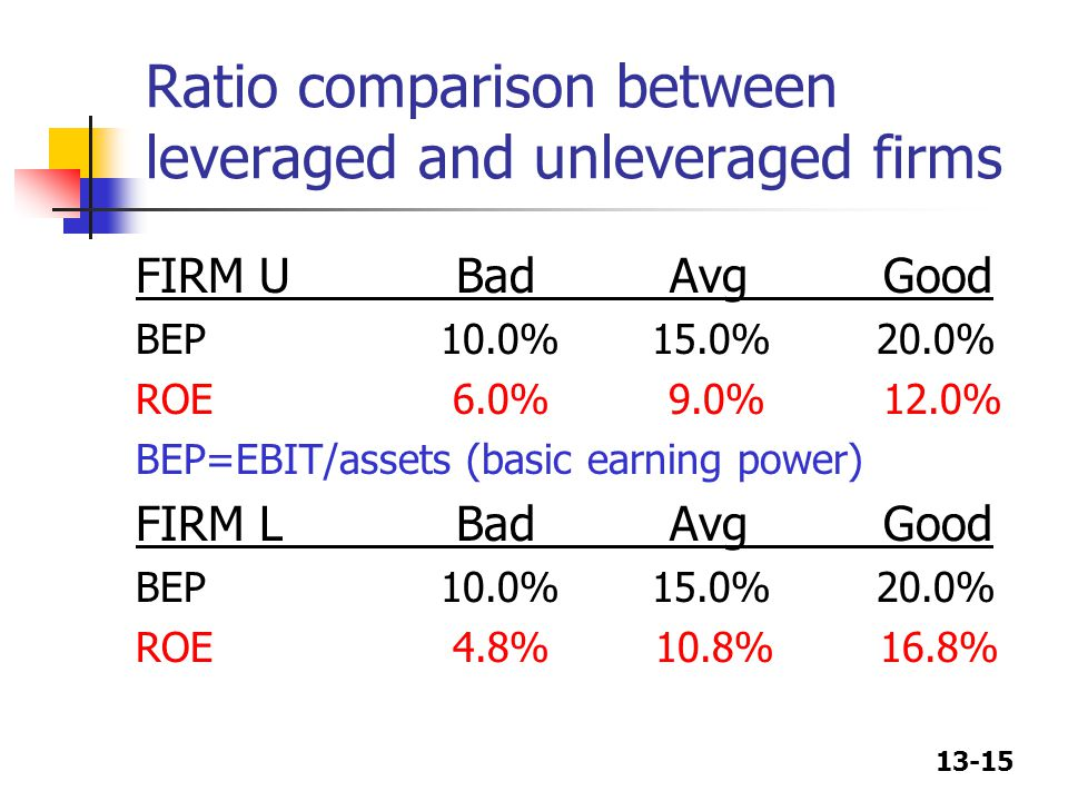 Ratio comparison between leveraged and unleveraged firms