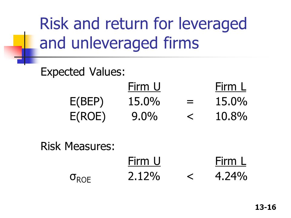 Risk and return for leveraged and unleveraged firms