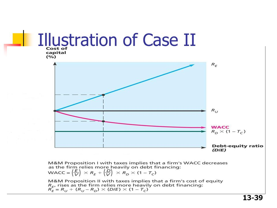 Illustration of Case II
