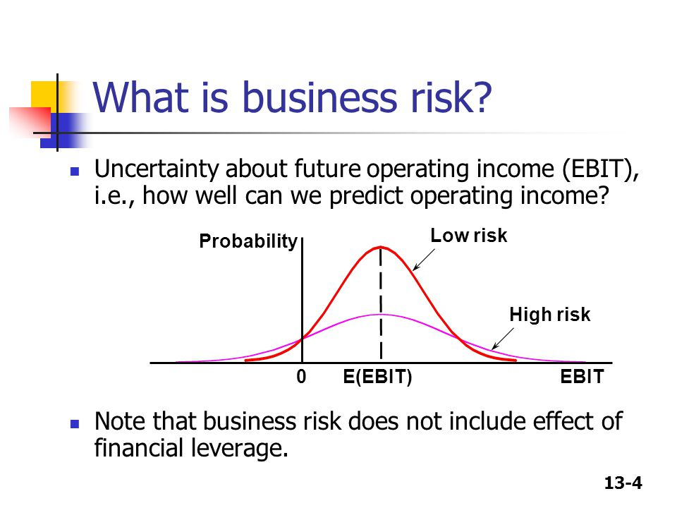 What is business risk Uncertainty about future operating income (EBIT), i.e., how well can we predict operating income