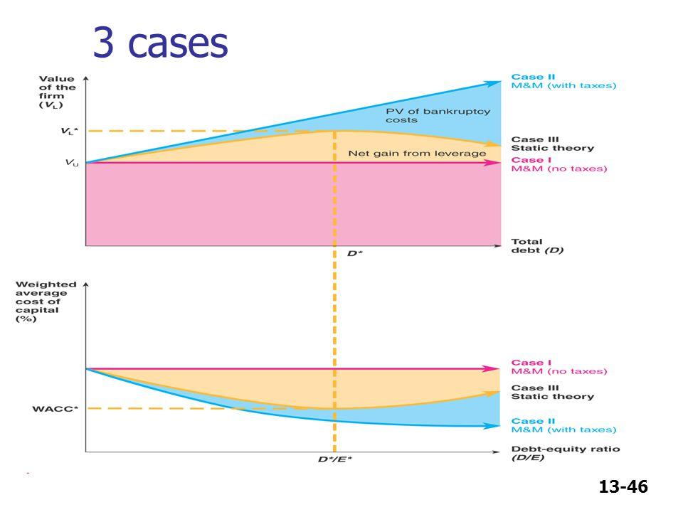 3 cases