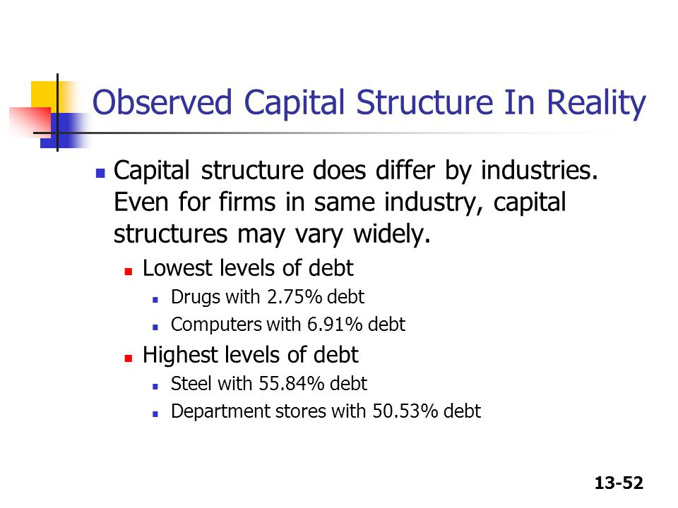 Observed Capital Structure In Reality