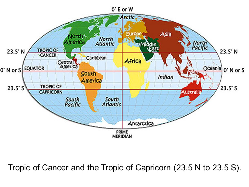 Tropic of Cancer and the Tropic of Capricorn (23.5 N to 23.5 S).