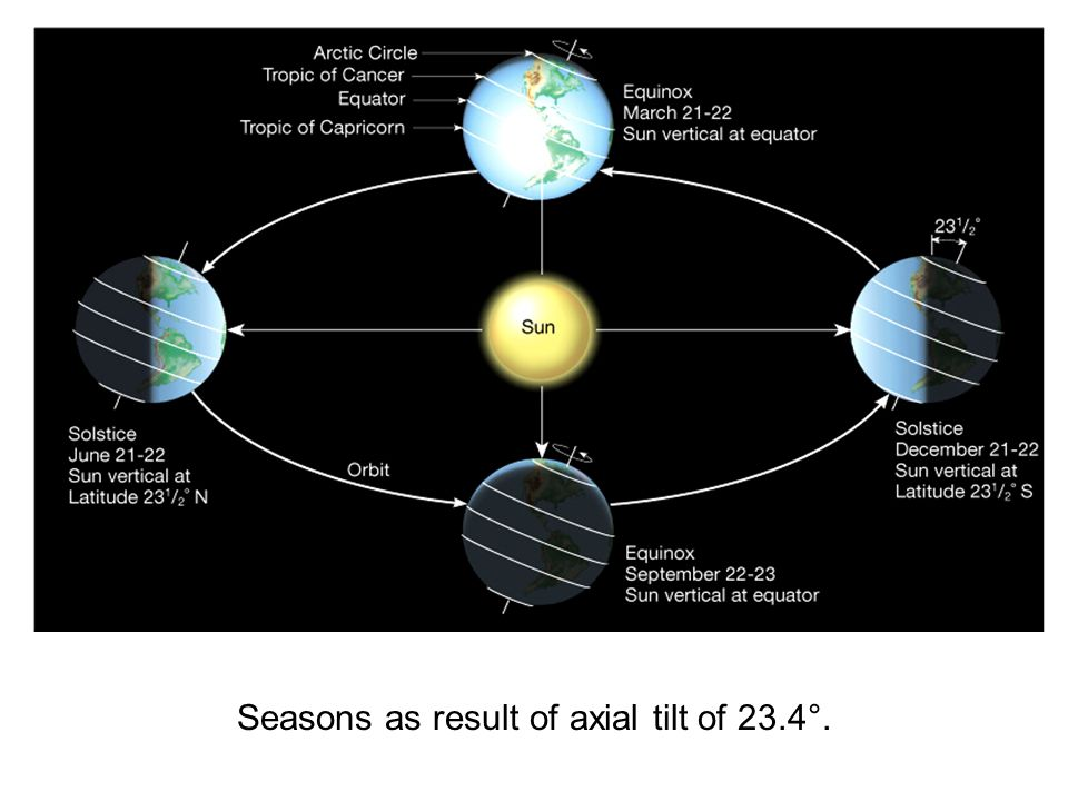 Seasons as result of axial tilt of 23.4°.