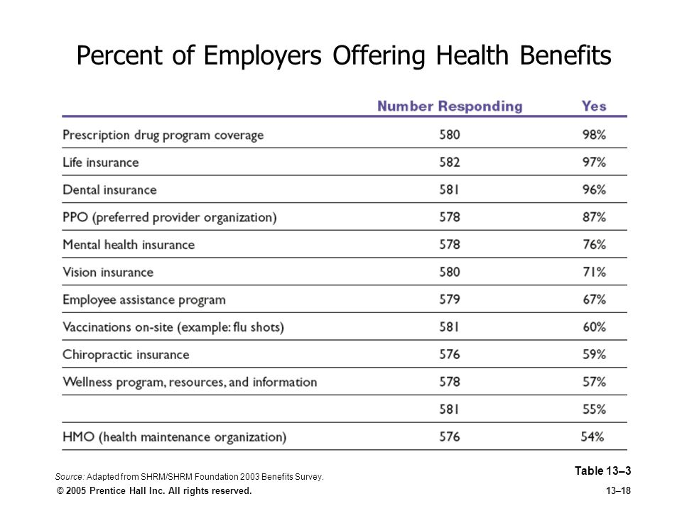 Percent of Employers Offering Health Benefits