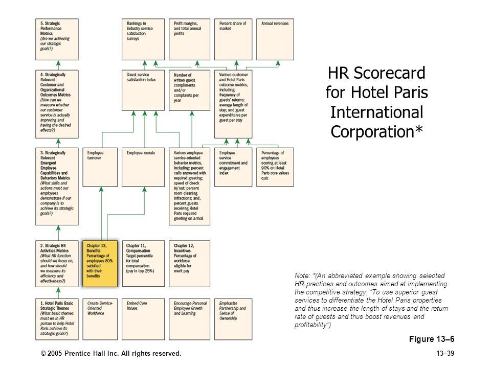 HR Scorecard for Hotel Paris International Corporation*