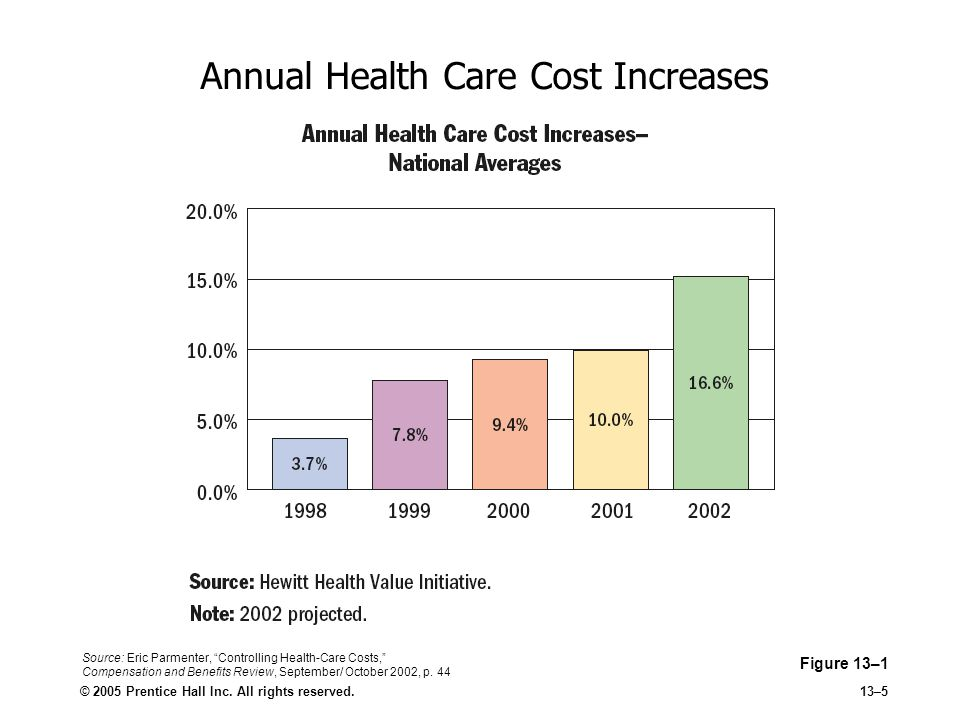 Annual Health Care Cost Increases