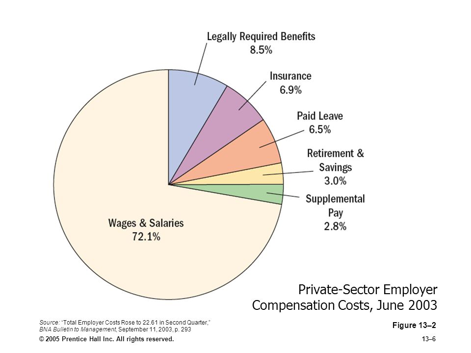 Private-Sector Employer Compensation Costs, June 2003