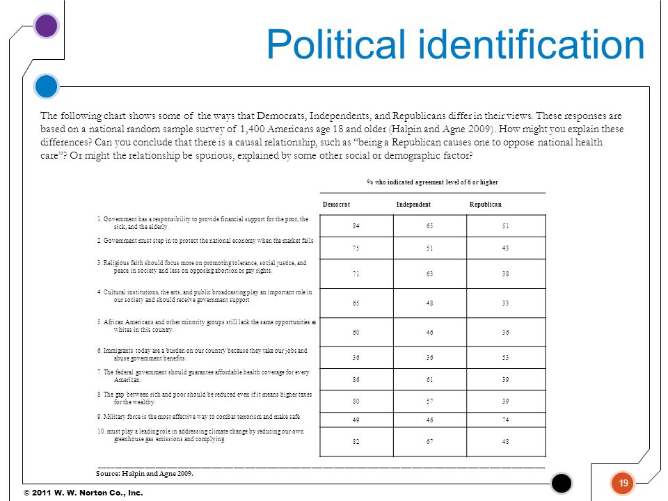Political identification