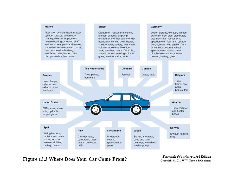 Figure 13.3 Where Does Your Car Come From