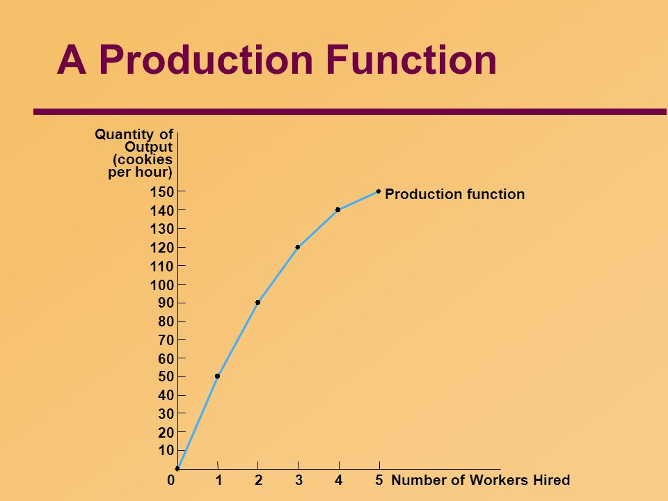 A Production Function Quantity of Output (cookies per hour) 150 140