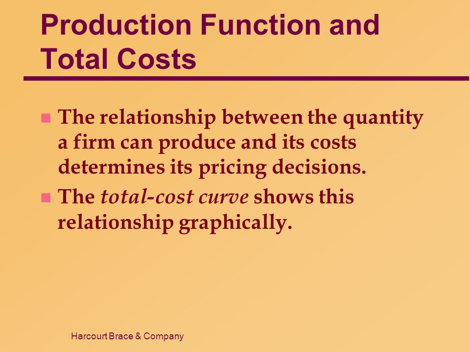 Production Function and Total Costs