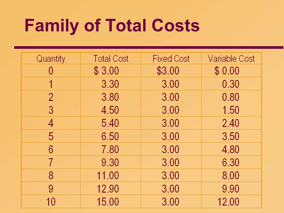Family of Total Costs 14 32