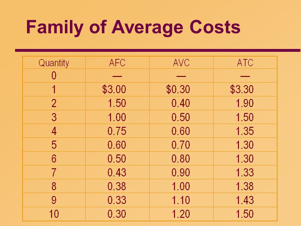 Family of Average Costs