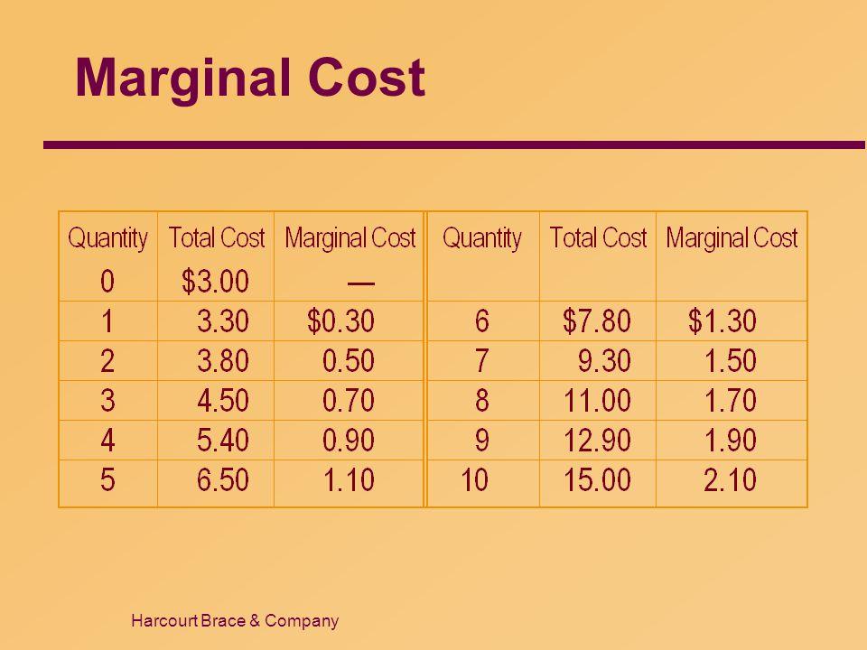 Marginal Cost 16 39