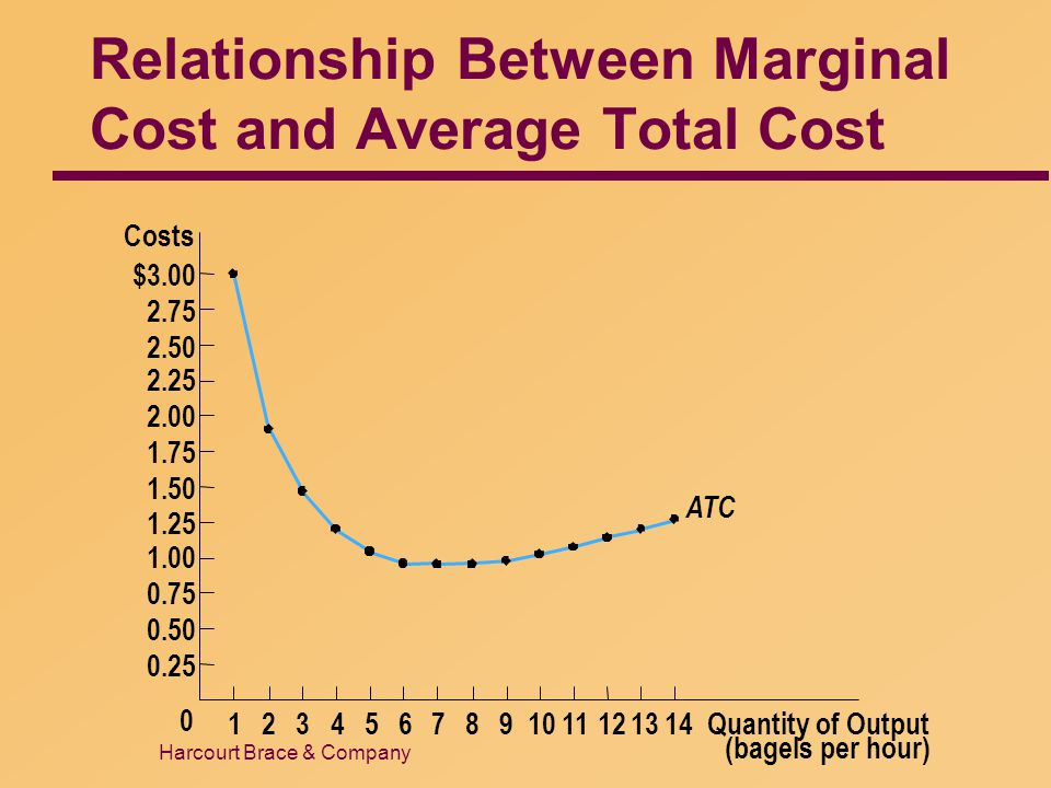 Relationship Between Marginal Cost and Average Total Cost