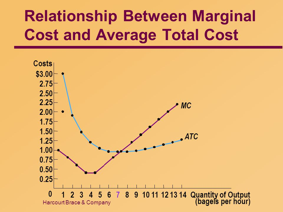relationship between average variable cost and marginal
