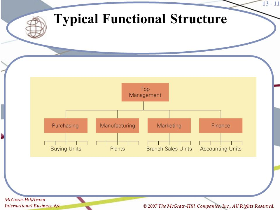 Typical Functional Structure