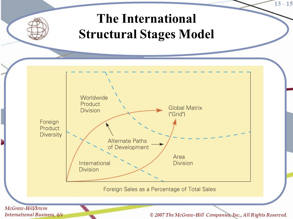 The International Structural Stages Model