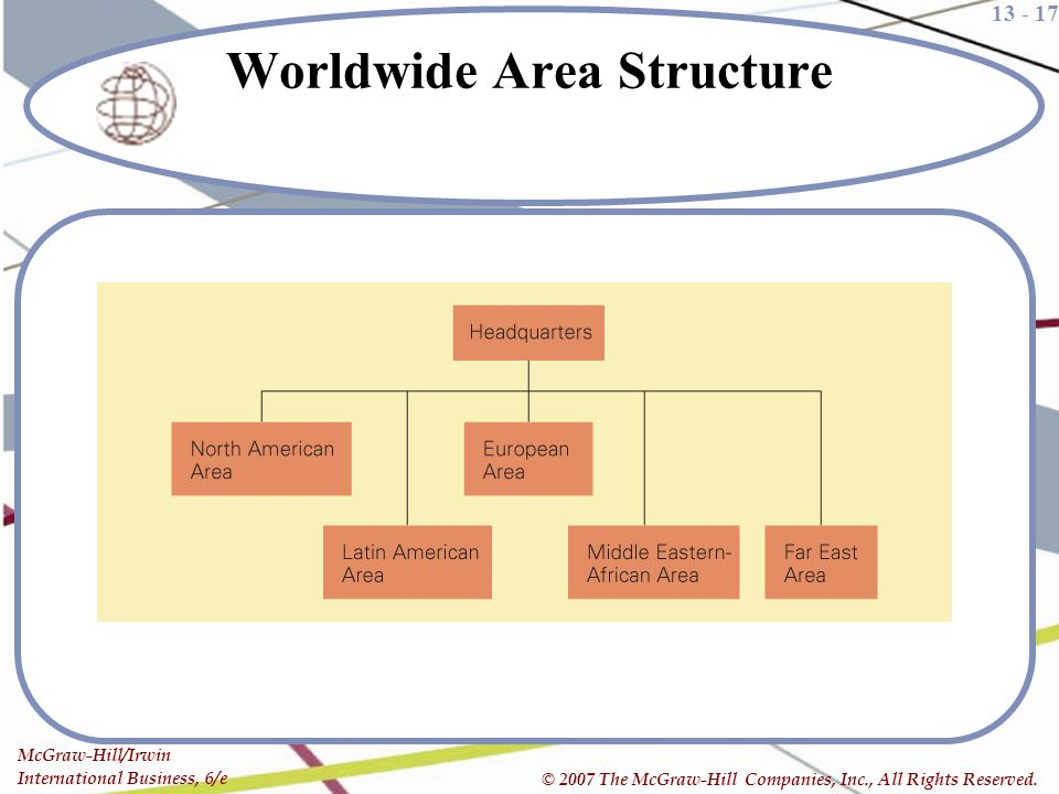 Worldwide Area Structure