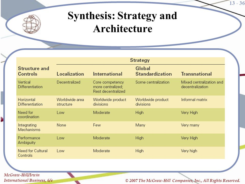 Synthesis: Strategy and Architecture